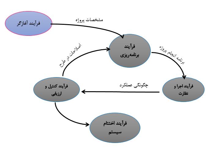 نمودار چرخه مدیریت پروژه RFP